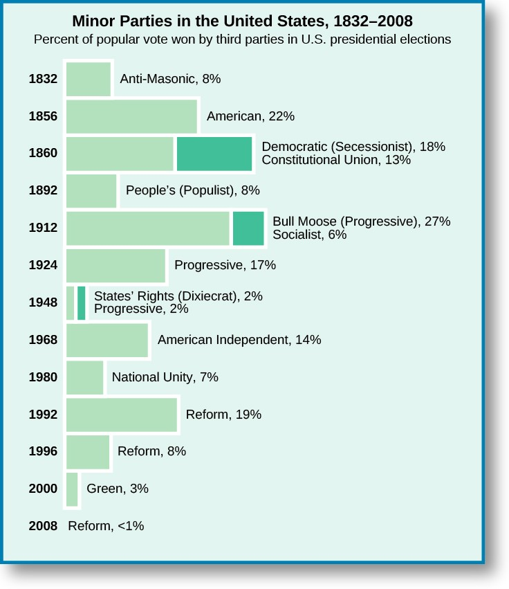 A bar graph titled Minor Parties in the United States, 1832–2008