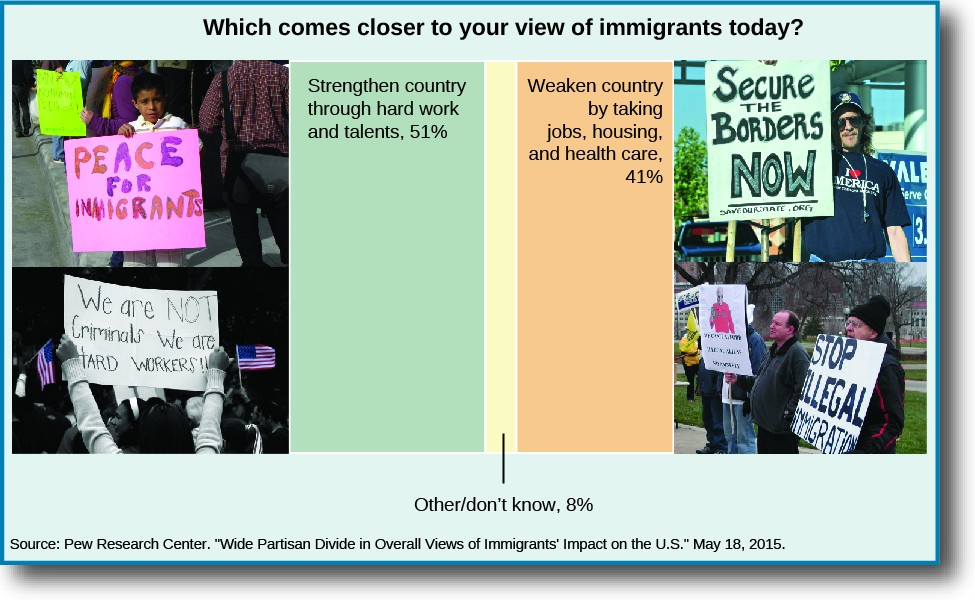Which comes closer to your view of immigrants today? A) Strengthen country through hard work and talents, 51%. B) Weaken country by taking jobs, housing, and health care, 41%. Other/doesn't know 8%.