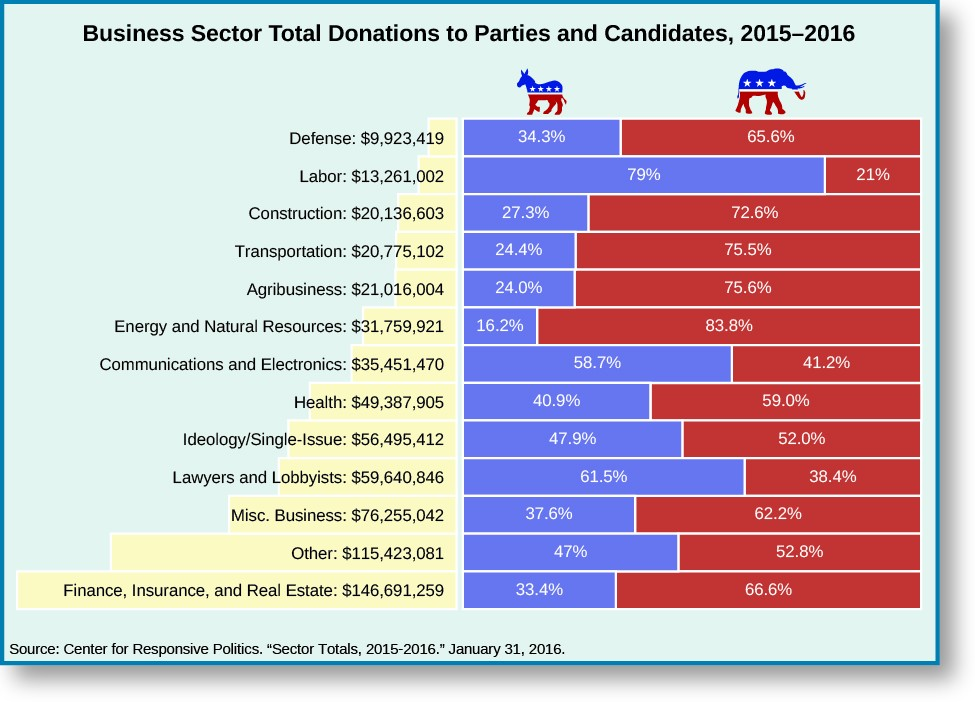 Chart called Business sector total donations to parties and candidates, 2015–2016