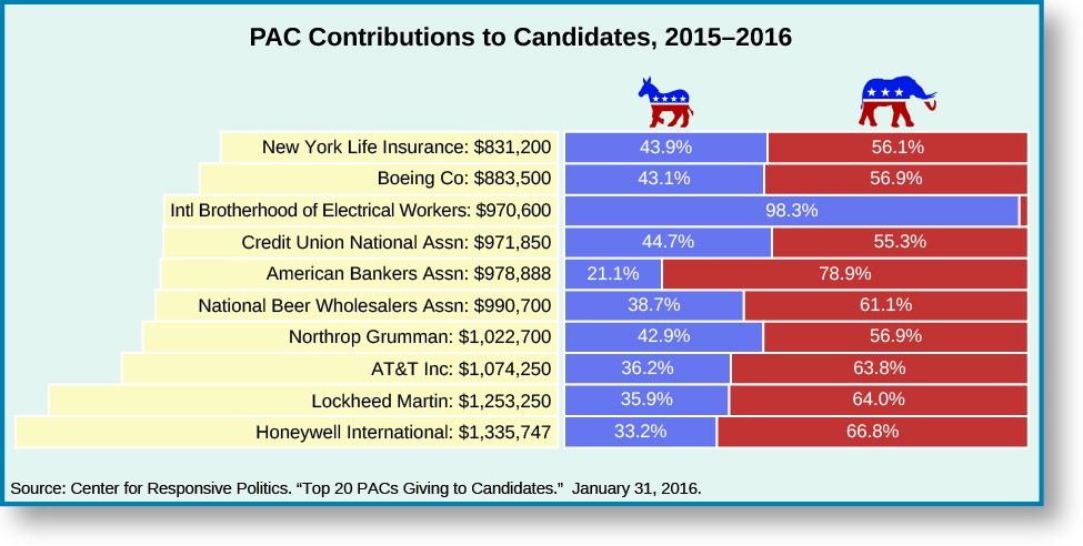 Chart called PAC Contributions to Candidates, 2015–2016