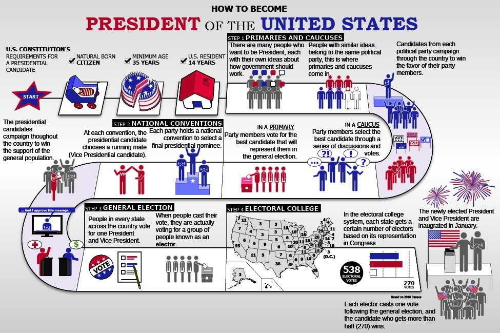 This flow chart is called How to Become President of the United States