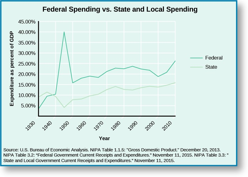 A graph titled Federal Spending vs State and Local Spending