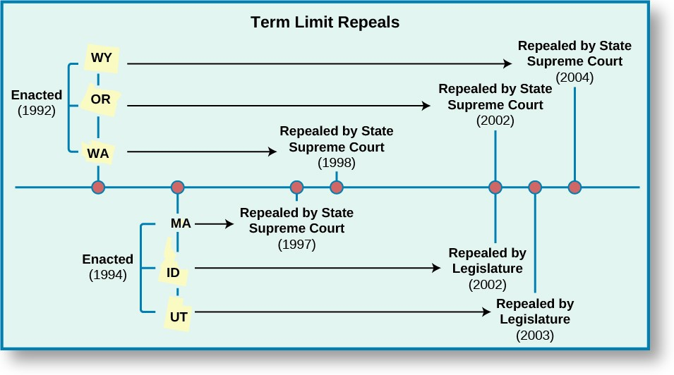 A timeline chart titled Term Limit Repeals