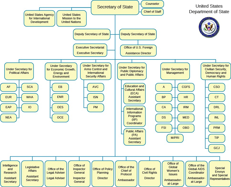 the bureaucracy how is it structure? united states government Diagram of Waste