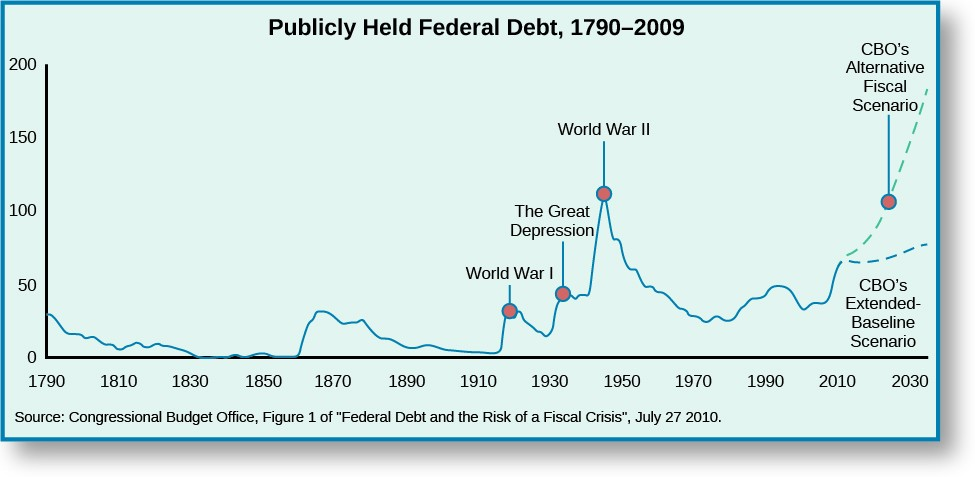 A graph titled Publicly Held Federal Debt, 1790–2009