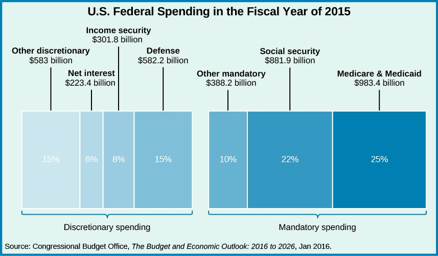 A chart titled U.S. Federal Spending in the Fiscal Year of 2015