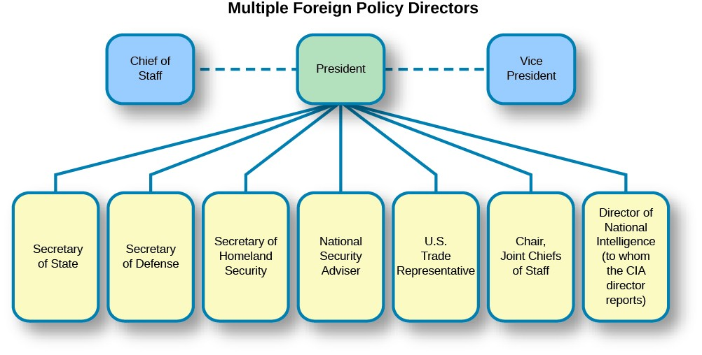 A chart titled Multiple Foreign Policy Directors