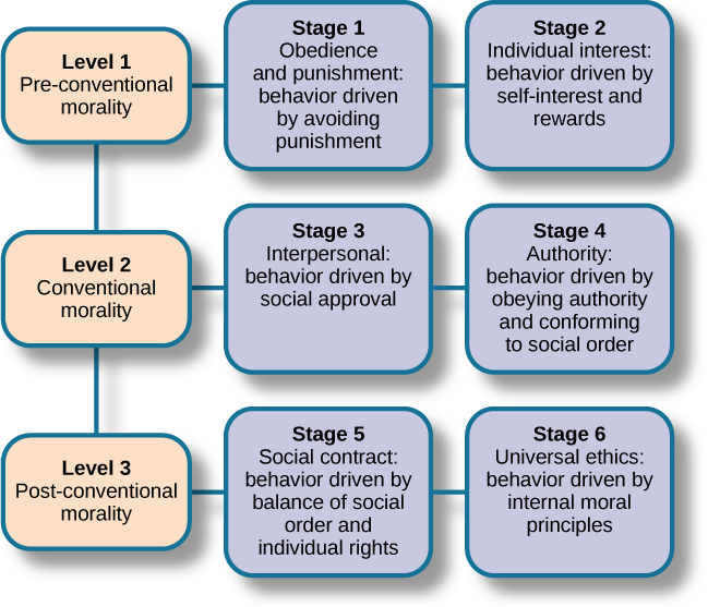 "Nine boxes are arranged in rows and columns of three. The top left box contains ""Level 1, Pre-conventional Morality."" A line connects this box with another box to the right containing ""Stage 1, Obedience and punishment: behavior driven by avoiding punishment."" To the right is another box connected by a line containing ""Stage 2, Individual interest: behavior driven by self-interest and rewards."" The middle left box contains ""Level 2, Conventional Morality."" A line connects this box with another box to the right containing ""Stage 3, Interpersonal: behavior driven by social approval."" To the right is another box connected by a line containing ""Stage 4, Authority: behavior driven by obeying authority and conforming to social order."" The lower left box contains ""Level 3, Post-conventional Morality."" A line connects this box with another box to the right containing ""Stage 5, Social contract: behavior driven by balance of social order and individual rights."" To the right is another box connected by a line containing ""Stage 6, Universal ethics: behavior driven by internal moral principles."""