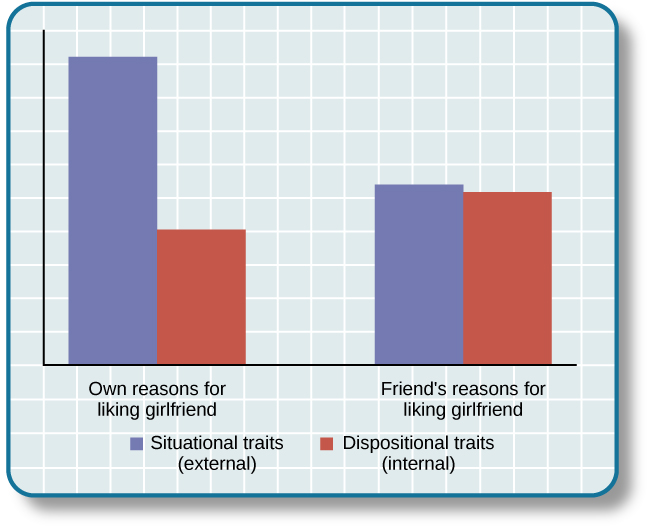 "A bar graph compares ""own reasons for liking girlfriend"" to ""friend's reasons for liking girlfriend."" In the former, situational traits are about twice as high as dispositional traits, while in the latter, situational and dispositional traits are nearly equal."