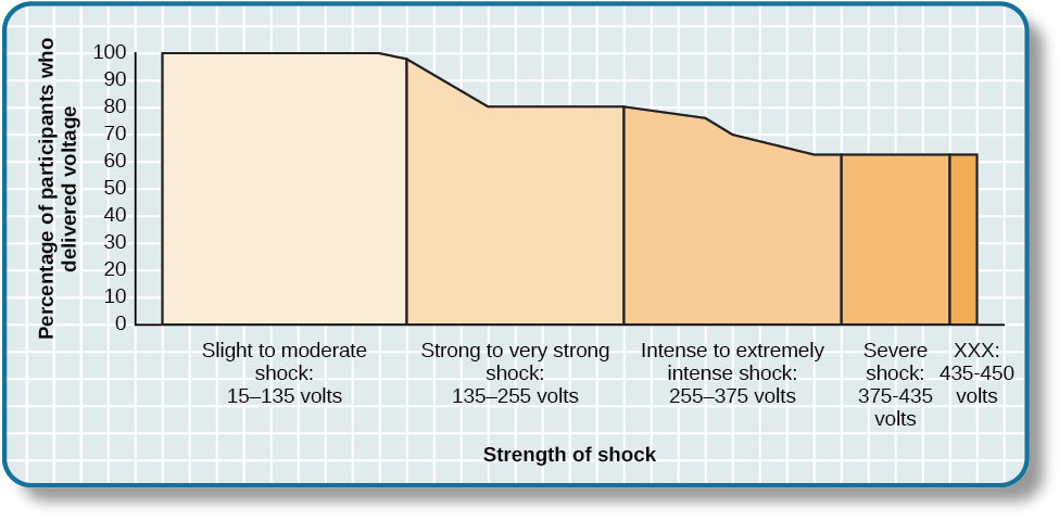 A graph shows the voltage of shock given on the x-axis, and the percentage of participants who delivered voltage on the y-axis. All or nearly all participants delivered slight to moderate shock (15–135 volts); with strong to very strong shock (135–255 volts), the participation percentage dropped to about 80%; with intense to extremely intense shock (255–375 volts), the participation percentage dropped to about 65%; the participation percentage remained at about 65% for severe shock (375–435 volts) and XXX (435–450 volts).
