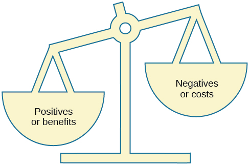 "An illustration shows a balance scale, with one side labeled ""positives or benefits"" appearing heavier than the other side, which is labeled ""negatives or costs."""