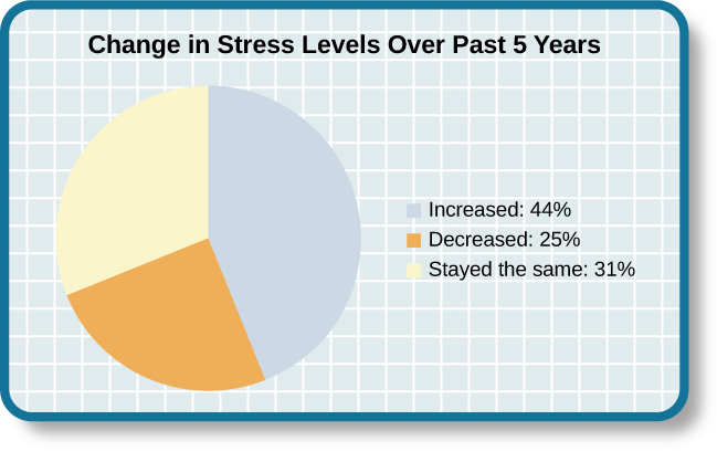 "A pie chart is labeled ""Change in Stress Levels Over Past 5 Years"" and split into three sections. 44% of respondents said that their stress levels have increased over the past 5 years. 31% of respondents said that their stress levels have ""Stayed the same"" over the past 5 years. 25% of respondents said that their stress levels have decreased over the past 5 years."