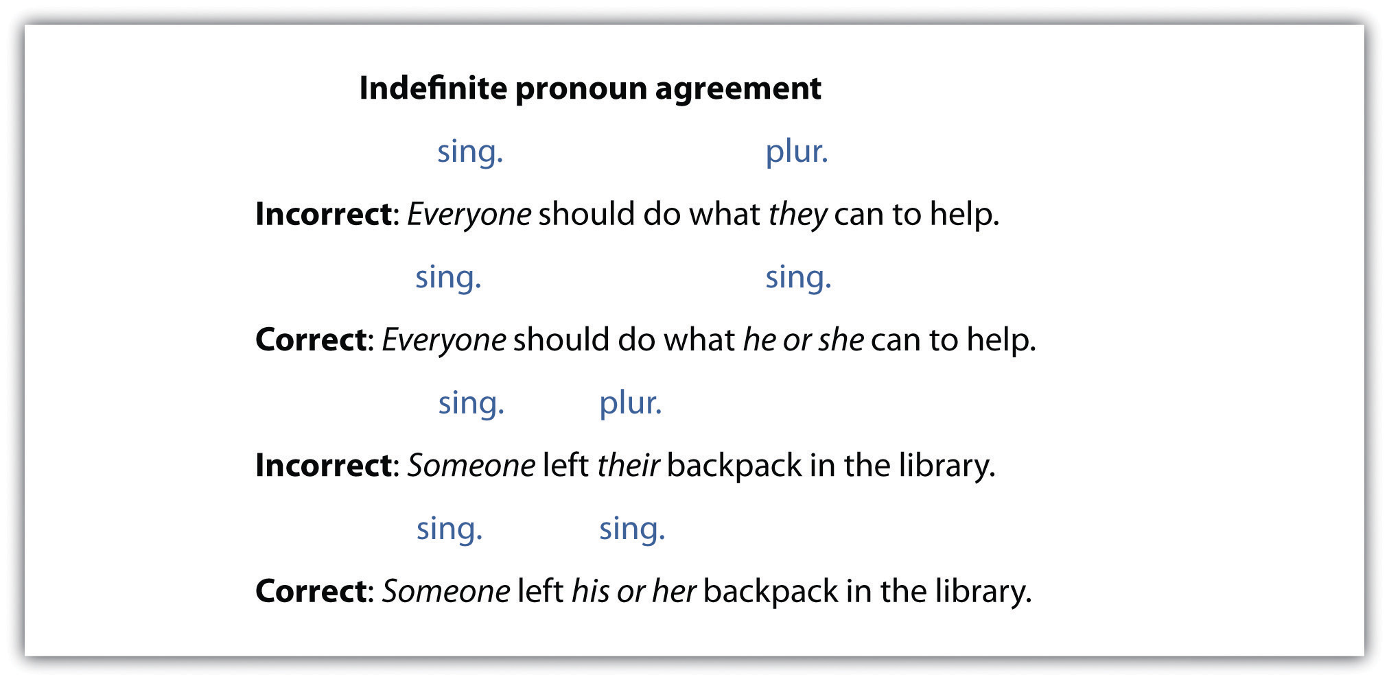 write five sentences using indefinite pronouns Most indefinite pronouns are either singular or plural however, some of them can be singular in one context and plural in another the most common indefinite pronouns are listed below, with examples, as singular, plural or singular/plural.